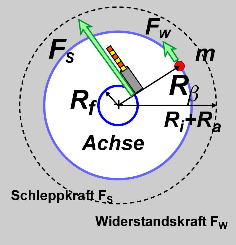 widerstand formel physik